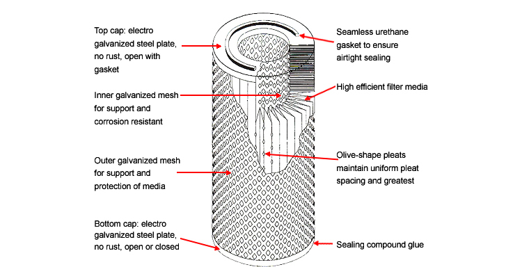 Filter Cartridge Structure Features