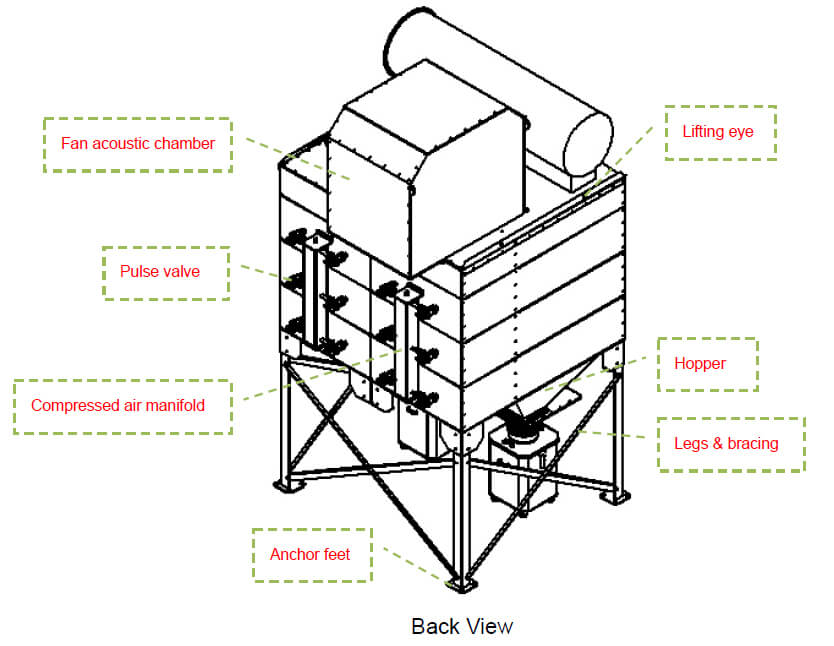 Cartridge dust collector back view