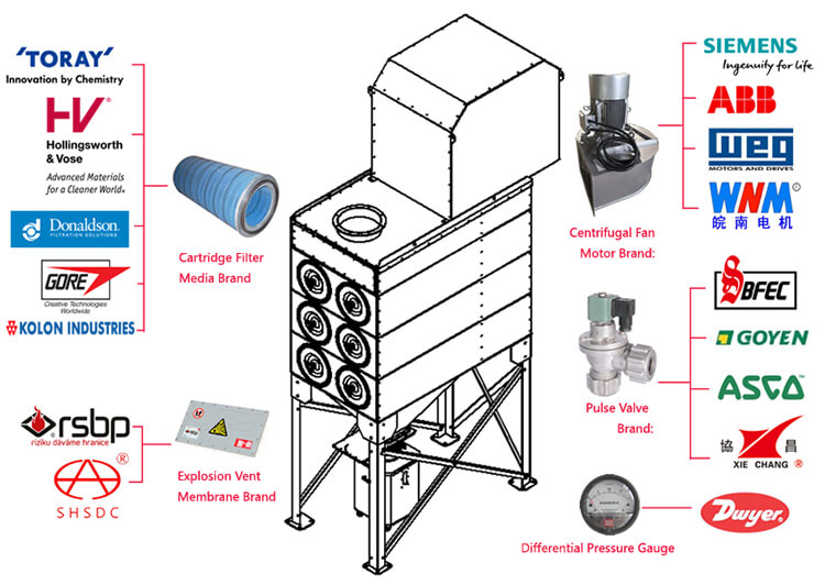 Cartridge dust collector components