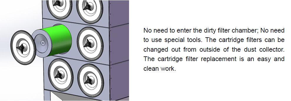 Cartridge dust collector easy cartridge change out
