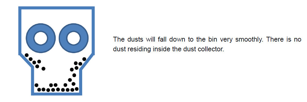 Cartridge dust collector ledgeless structure