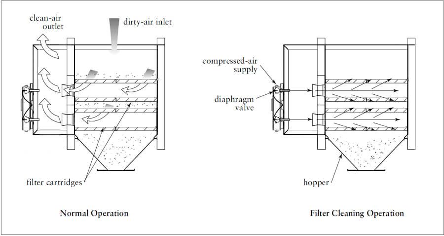 Cartridge dust collector working principle