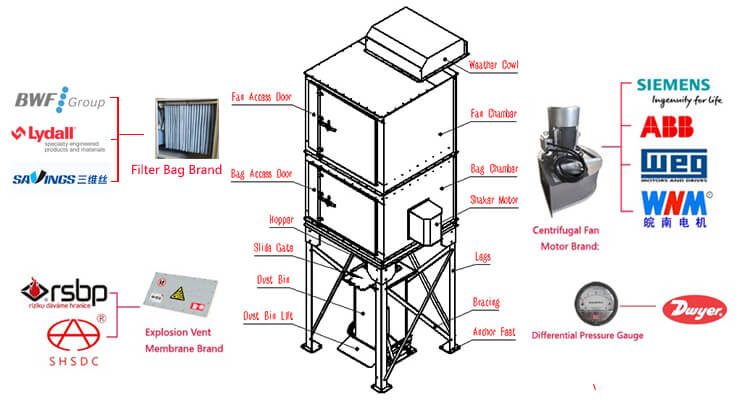 Famous Dust Collector Components