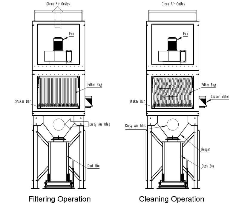 Shaker Bag Dust Collector Working Principle